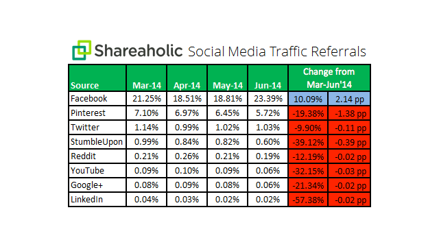 Facebook bleibt Traffic-Maschine Nummer 1