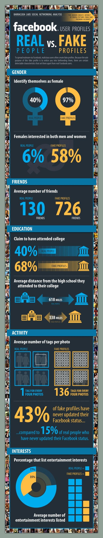 Infografik: 5,5% Facebook Fake Accounts