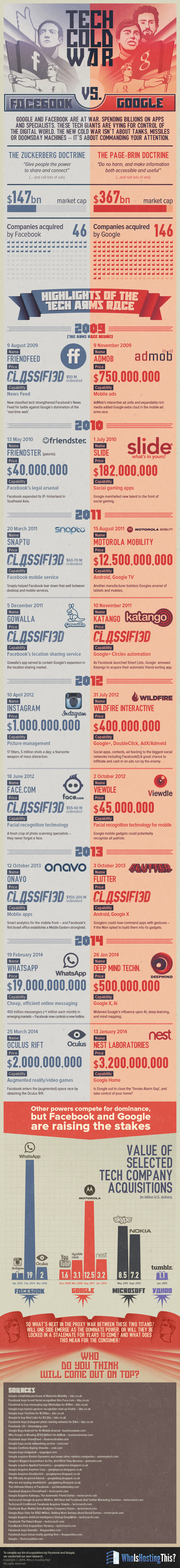 Facebook gegen Google: Kalter Krieg der IT-Giganten