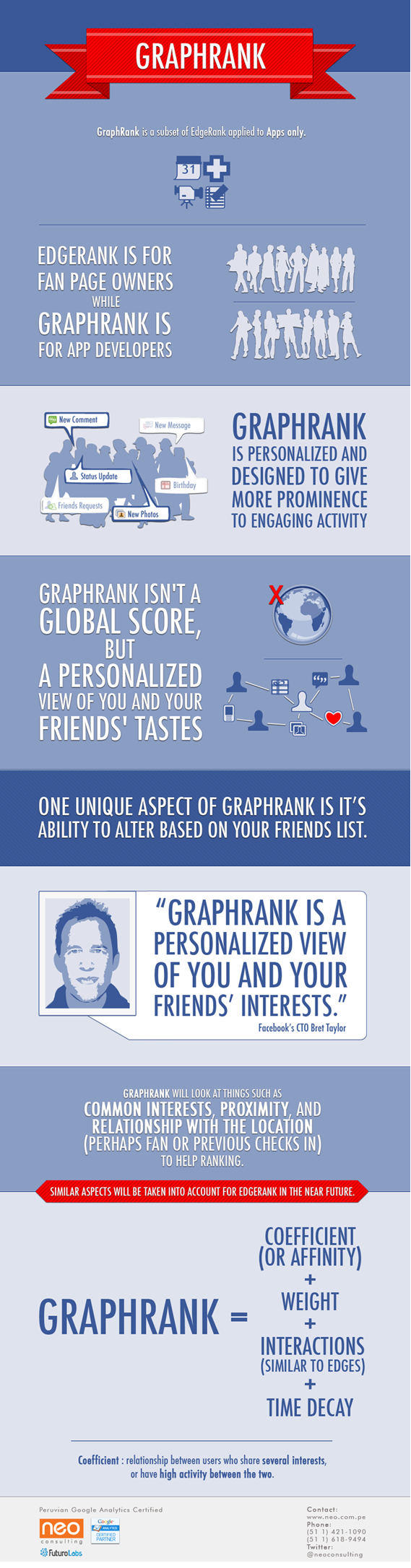 Facebook Graphrank
