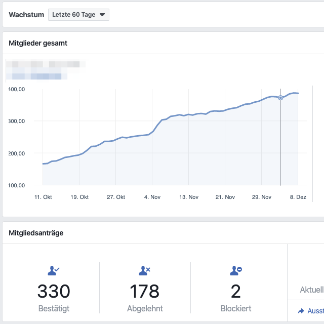 In den Insights für Facebook Gruppen kannst du immer genau verfolgen, wie sich deine Gruppe entwickelt.