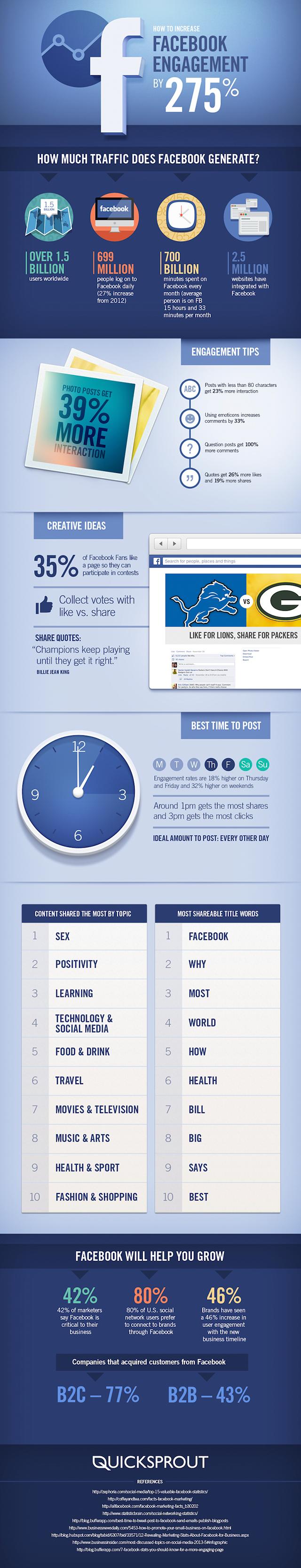 Wie man seine Facebook Interaktionsrate um fast 300 Prozent verbessert