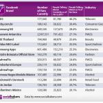 Facebook-Ranking: Fanpages mit der höchsten Interaktionsrate