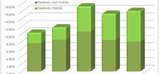 Facebook mobil wächst rasant
