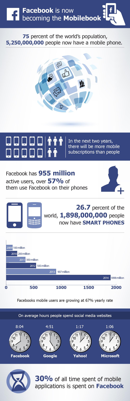 Infografik: Facebook wird hauptsächlich mobil