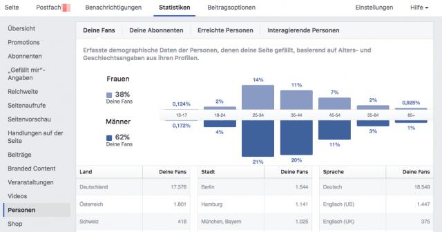 Die Statistiken deiner Facebook Page enthüllen, wie deine Fans ticken