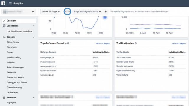 Durch eine Analyse deiner Facebook Pixel Daten kannst du deine Zielgruppe noch besser erreichen