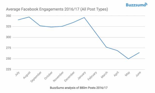 Der Rückgang von Reichweite und Engagement auf Facebook ist kein neues Phänomen
