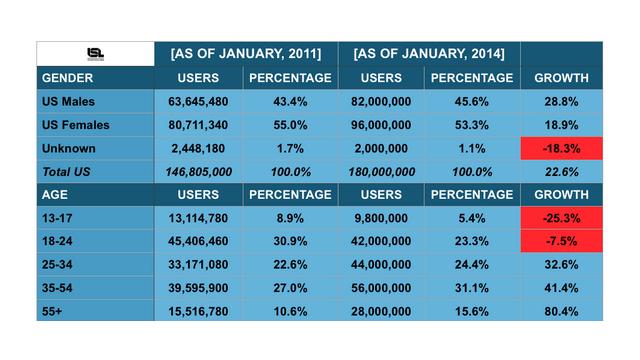 Immer mehr Senioren nutzen Facebook in den USA