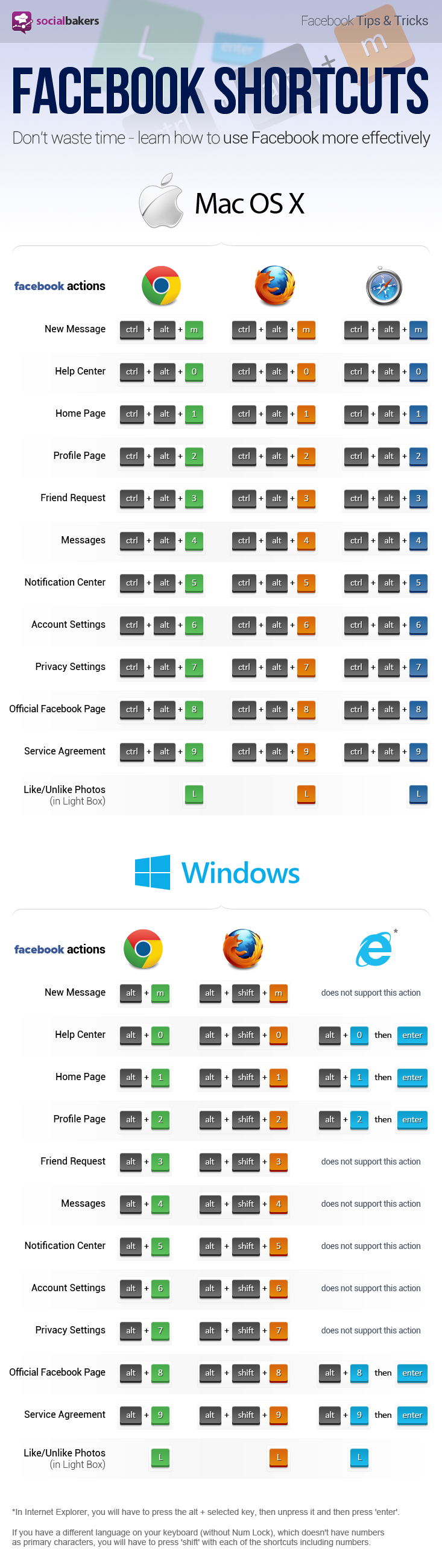 Infografik: Facebook Shortcuts sparen Zeit