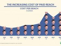 Facebook: Sinkt jetzt auch die bezahlte Reichweite?