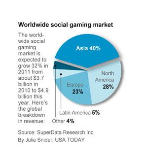 Facebook bei Social Games unter Druck