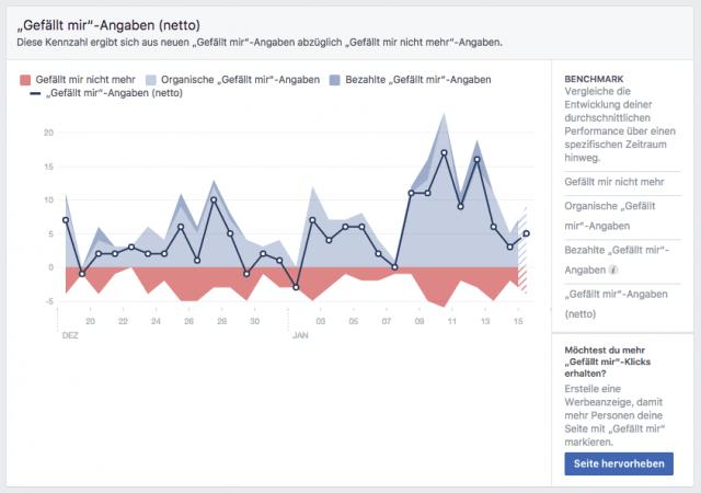 Wertvolle Statistiken gibt es nur für Facebook Seiten und Gruppen