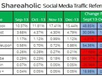 Facebook bringt am meisten Traffic