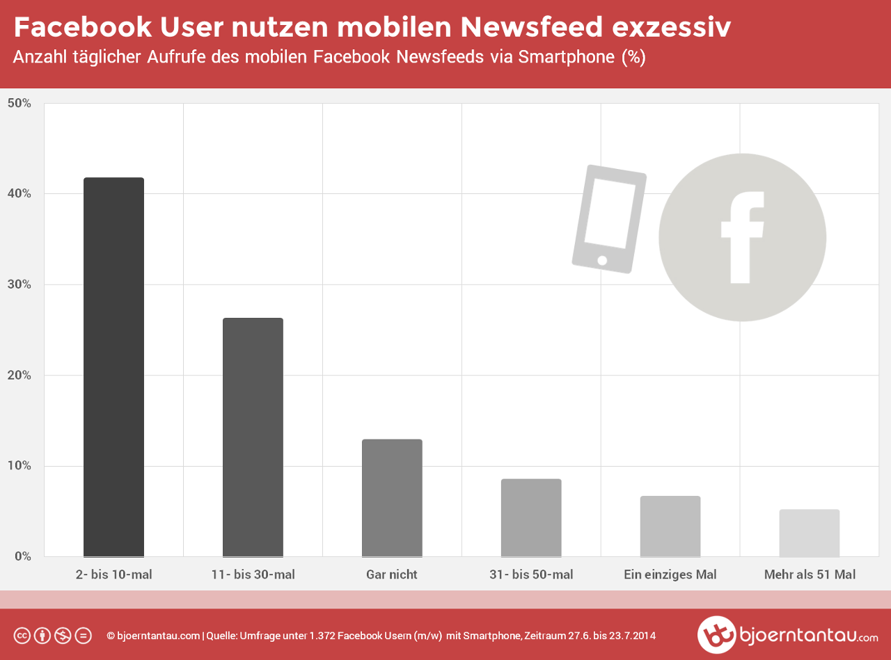 Studie: So exzessiv nutzen Facebook User den mobilen Newsfeed