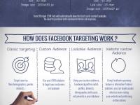 Facebook Werbung für Anfänger
