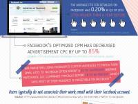 Facebook Werbung: Alles, was man wissen muss