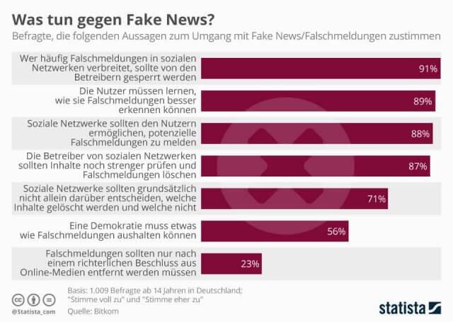 Mögliche Vorgehensweisen gegen Fake News