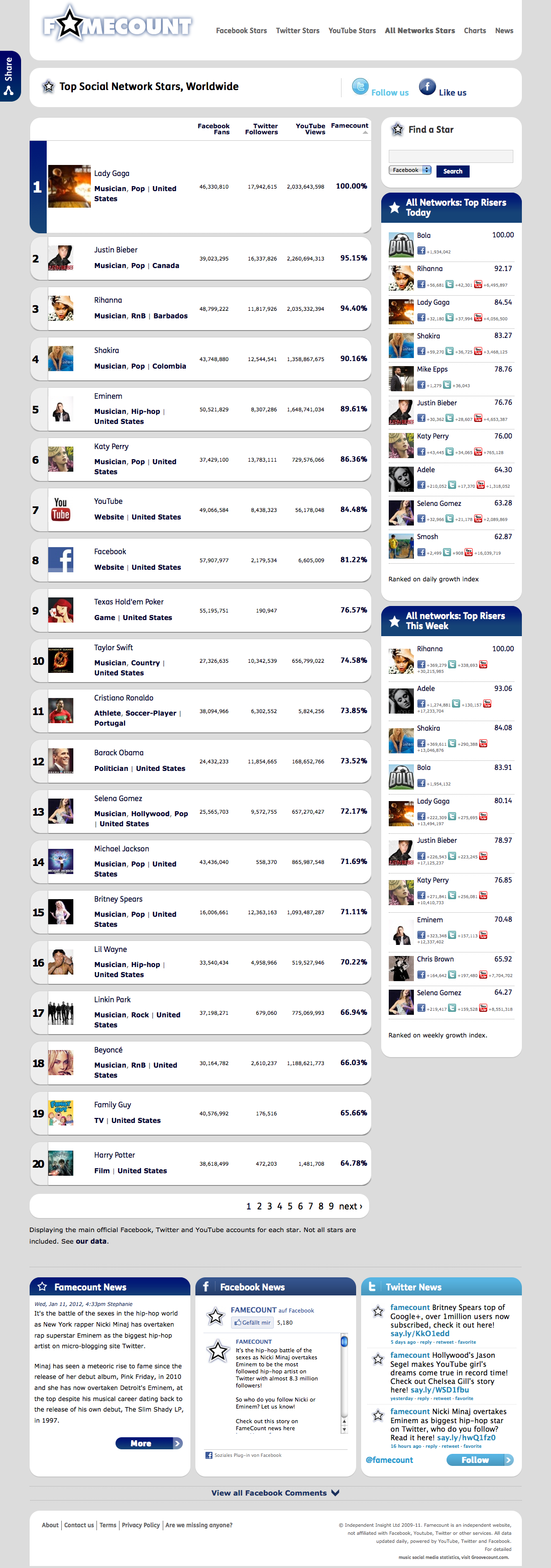 Wer sind die Social Network Stars?