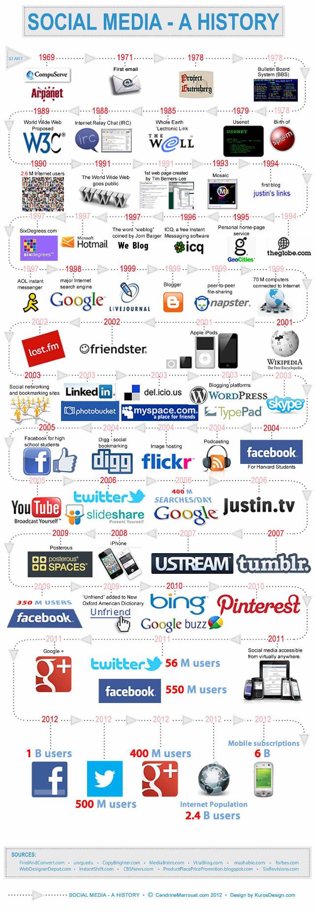 Die (Erfolgs-)Geschichte von Social Media