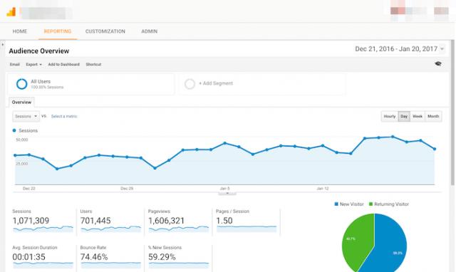 Google Analytics zeigt dir ganz genau, wo dein Traffic herkommt