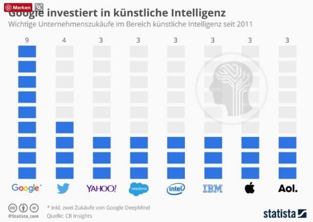 Google investiert viel in künstliche Intelligenz