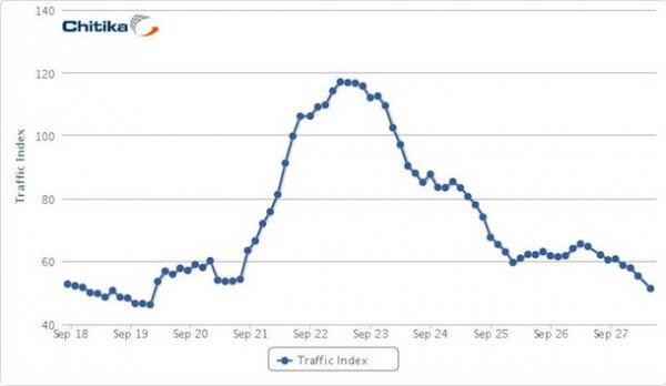 Google Plus Traffic engebrochen