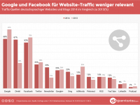 Studie: Google und Facebook für Website-Traffic weniger relevant