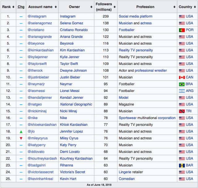 Die laut Wikipedia größten Instagram Profile