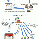 Infografik: Was ist Guest Blogging?