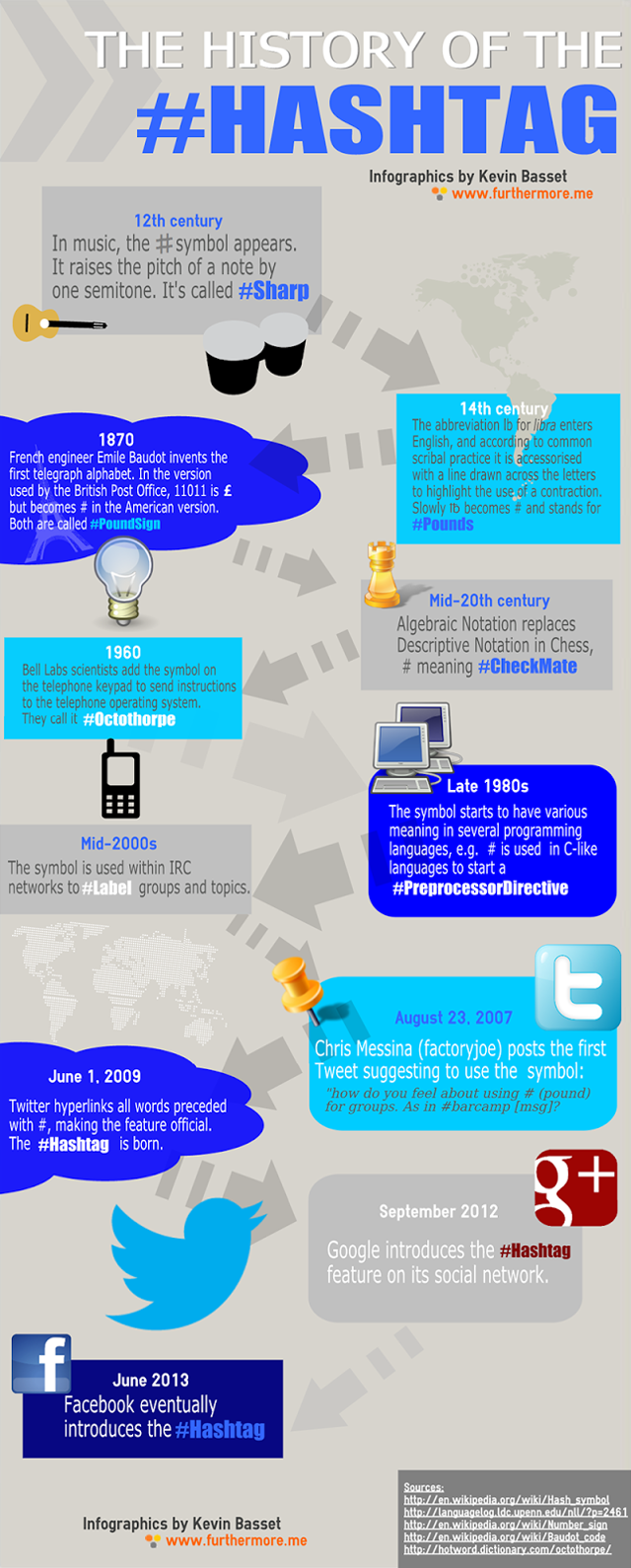Der Hashtag: Geschichte und Entwicklung