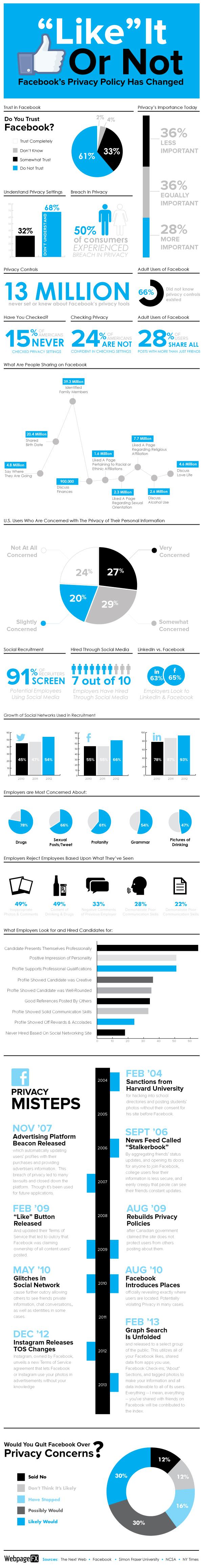 Infografik: 61 Prozent vertrauen Facebook nicht