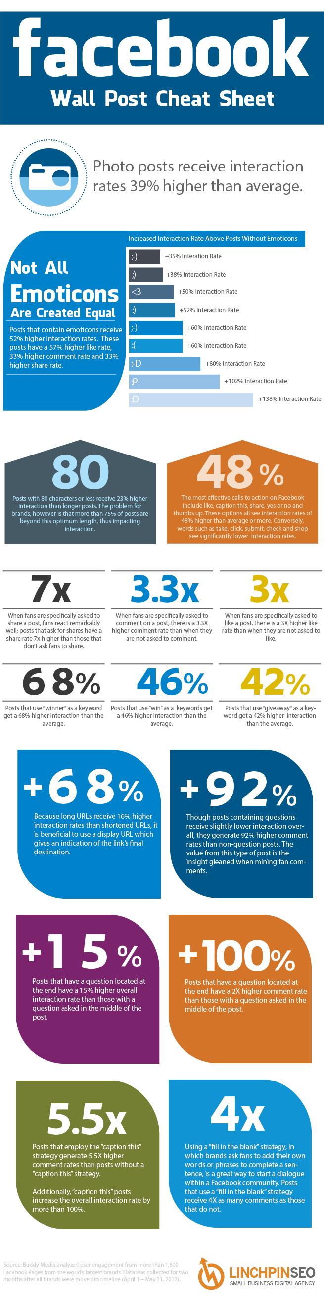 Infografik: Facebook Interaktionsrate steigern