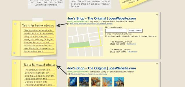 Infografik: So funktioniert Google AdWords