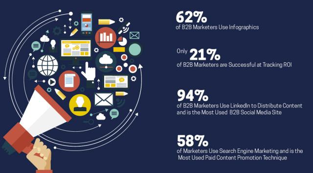 Infografiken sind beim Content Marketing besonders beliebt