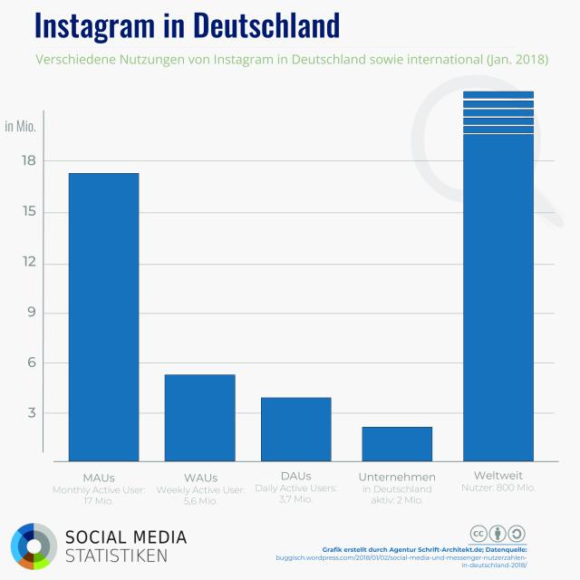 Zahlen und Fakten zur Nutzung von Instagram in Deutschland
