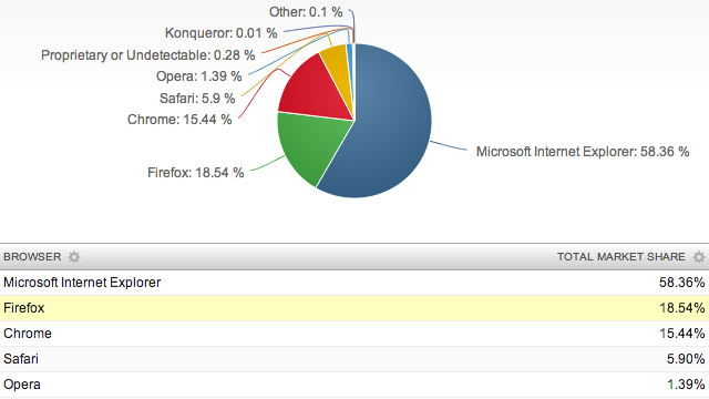 Internet Explorer bleibt beliebtester Browser