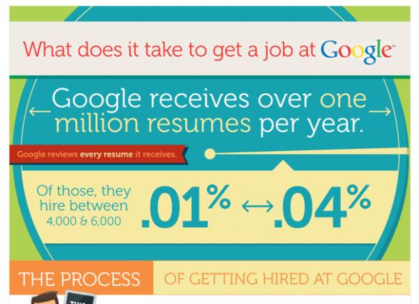Infografik: Wie man einen Job bei Google bekommt