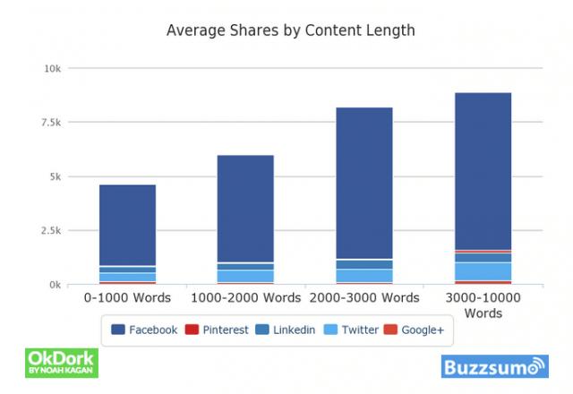 Lange Inhalte werden mehr geteilt