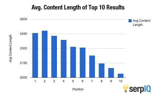 Detaillierte Inhalte ranken besser und bekommen mehr Shares