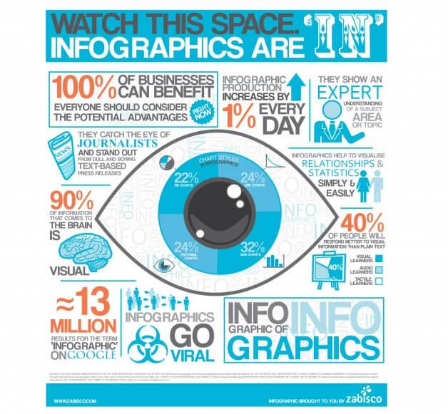 Linkaufbau mit Infografiken