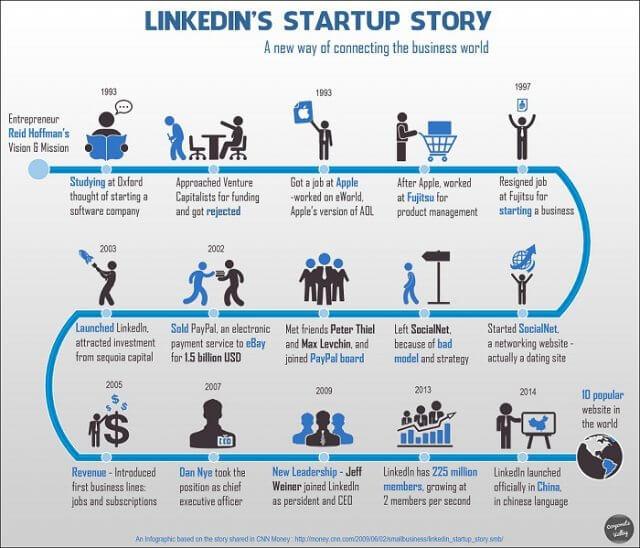 Die Erfolgsgeschichte von LinkedIn