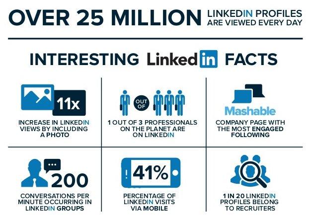 Interessante Zahlen und Fakten über LinkedIn