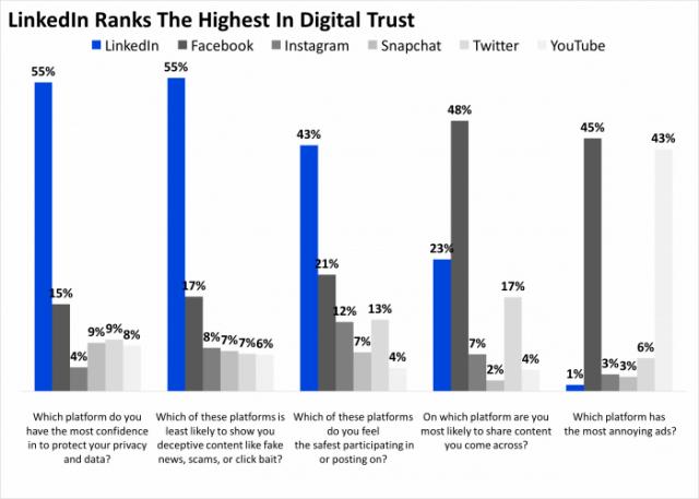 LinkedIn gehört zu den vertrauenswürdigsten Portalen im Internet