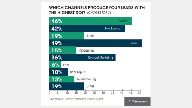 mailflatrate im Test: Warum du mit E-Mail Marketing immer gewinnst