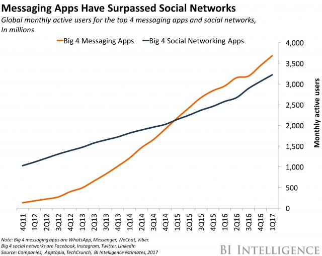 Messenger Apps sind beliebter als soziale Netzwerke