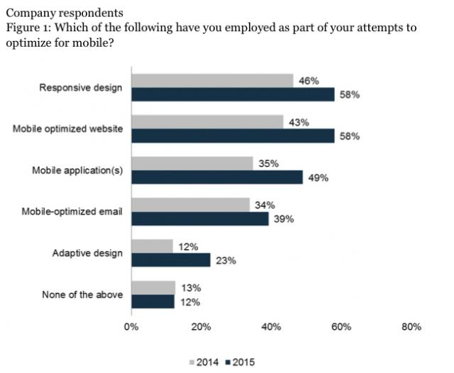 Unternehmen haben erkannt, dass sie mobil aktiver und attraktiver sein müssen