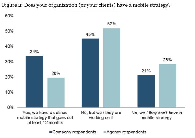 Mobile Strategien sind noch in der Unterzahl, werden aber zunehmend entwickelt
