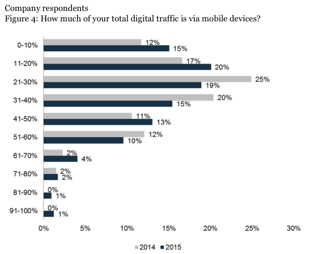 Zweifellos: Mobiler Traffic nimmt immer mehr zu