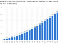 13 Facebook Fehler, die dir das Genick brechen